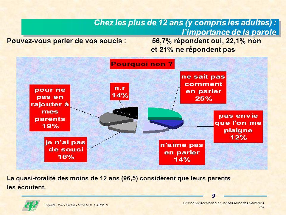 Service Conseil Médical et Connaissance des Handicaps P.A 8 Enquête CNP - Fartrie - Mme M.M.