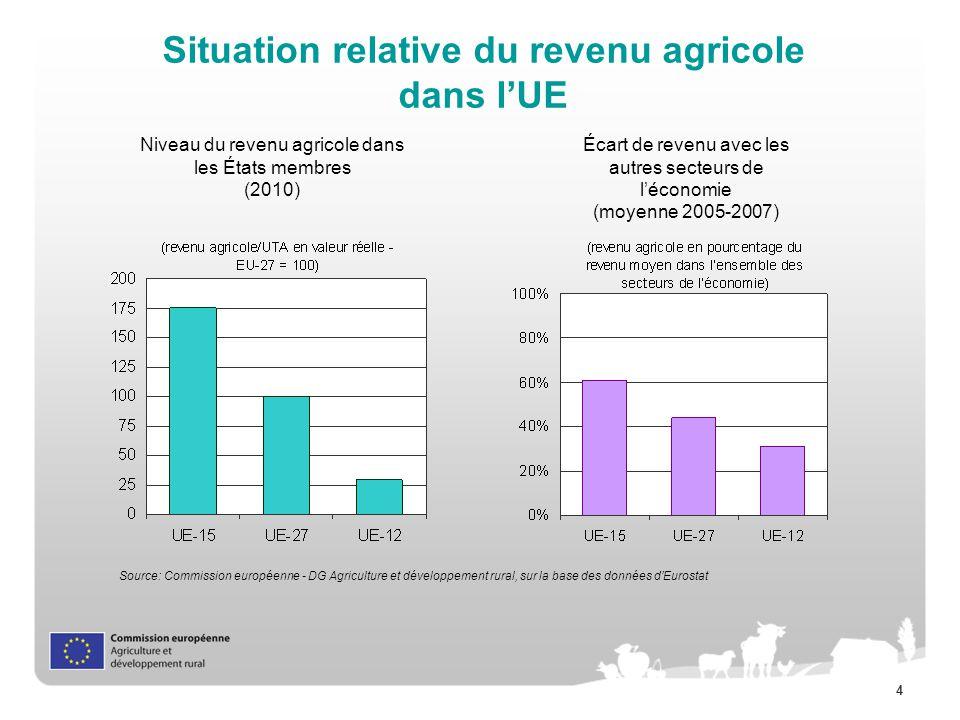 4 Situation relative du revenu agricole dans lUE Écart de revenu avec les autres secteurs de léconomie (moyenne 2005-2007) Niveau du revenu agricole dans les États membres (2010) Source: Commission européenne - DG Agriculture et développement rural, sur la base des données dEurostat