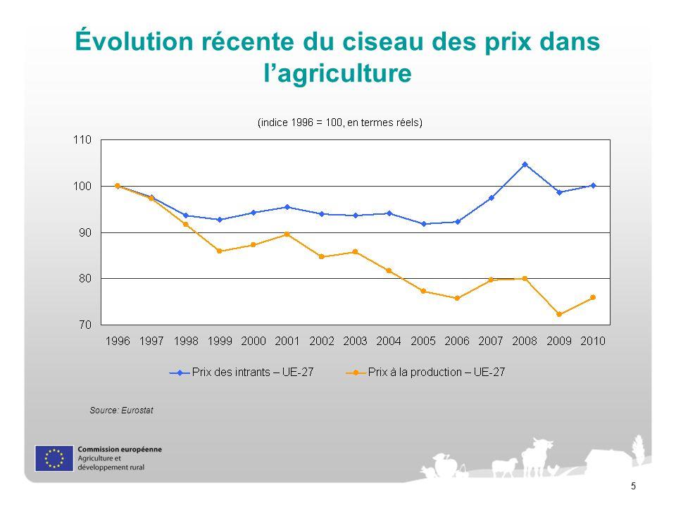 5 Évolution récente du ciseau des prix dans lagriculture Source: Eurostat