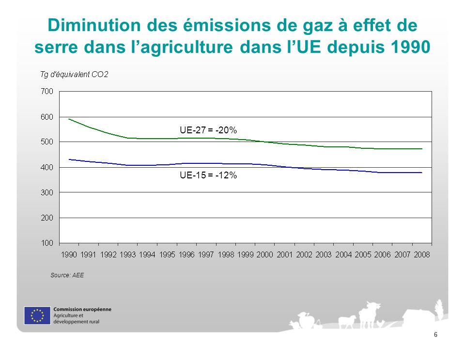 6 Diminution des émissions de gaz à effet de serre dans lagriculture dans lUE depuis 1990 Source: AEE UE-27 = -20% UE-15 = -12%
