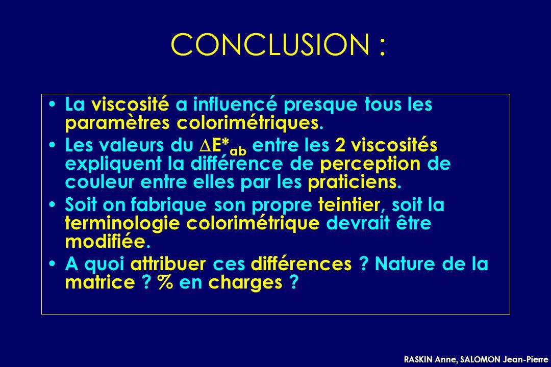 RASKIN Anne, SALOMON Jean-Pierre CONCLUSION : La viscosité a influencé presque tous les paramètres colorimétriques. Les valeurs du E* ab entre les 2 v