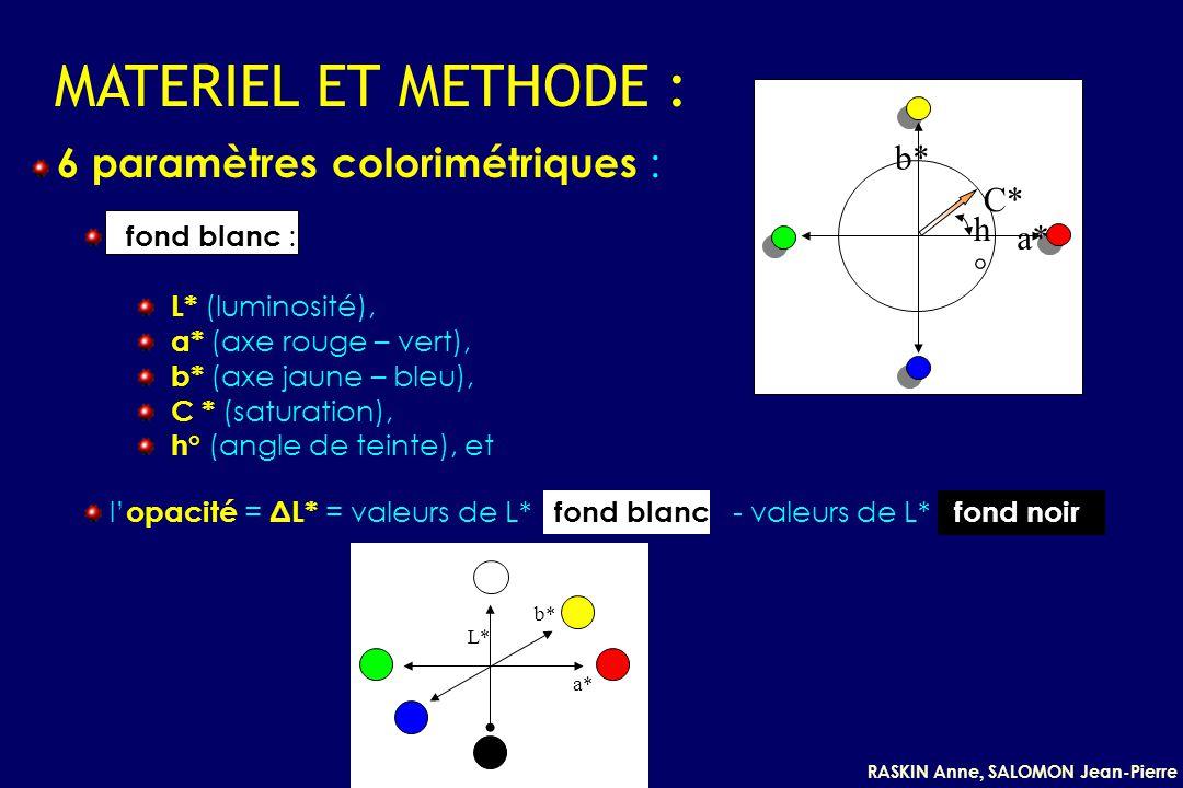 RASKIN Anne, SALOMON Jean-Pierre MATERIEL ET METHODE : C* h°h° b* a* L* b* a* 6 paramètres colorimétriques : fond blanc : L* (luminosité), a* (axe rou