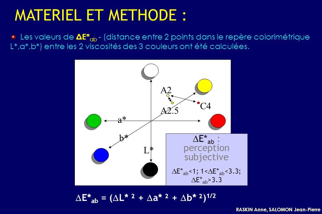 RASKIN Anne, SALOMON Jean-Pierre MATERIEL ET METHODE : E* ab : perception subjective E* ab 3.3 A2 A2.5 C4 L* a* b* Les valeurs de ΔE* ab - (distance entre 2 points dans le repère colorimétrique L*,a*,b*) entre les 2 viscosités des 3 couleurs ont été calculées.