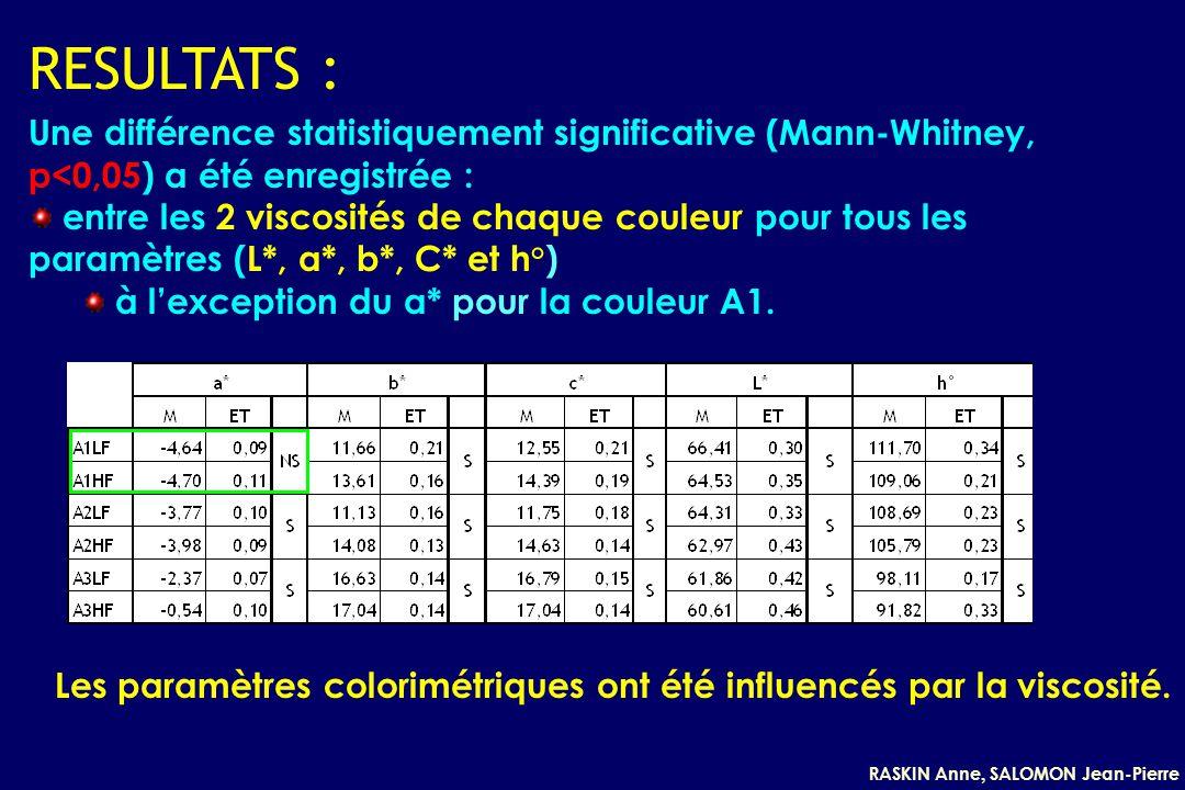 RASKIN Anne, SALOMON Jean-Pierre RESULTATS : Une différence statistiquement significative (Mann-Whitney, p<0,05) a été enregistrée : entre les 2 viscosités de chaque couleur pour tous les paramètres (L*, a*, b*, C* et h°) à lexception du a* pour la couleur A1.