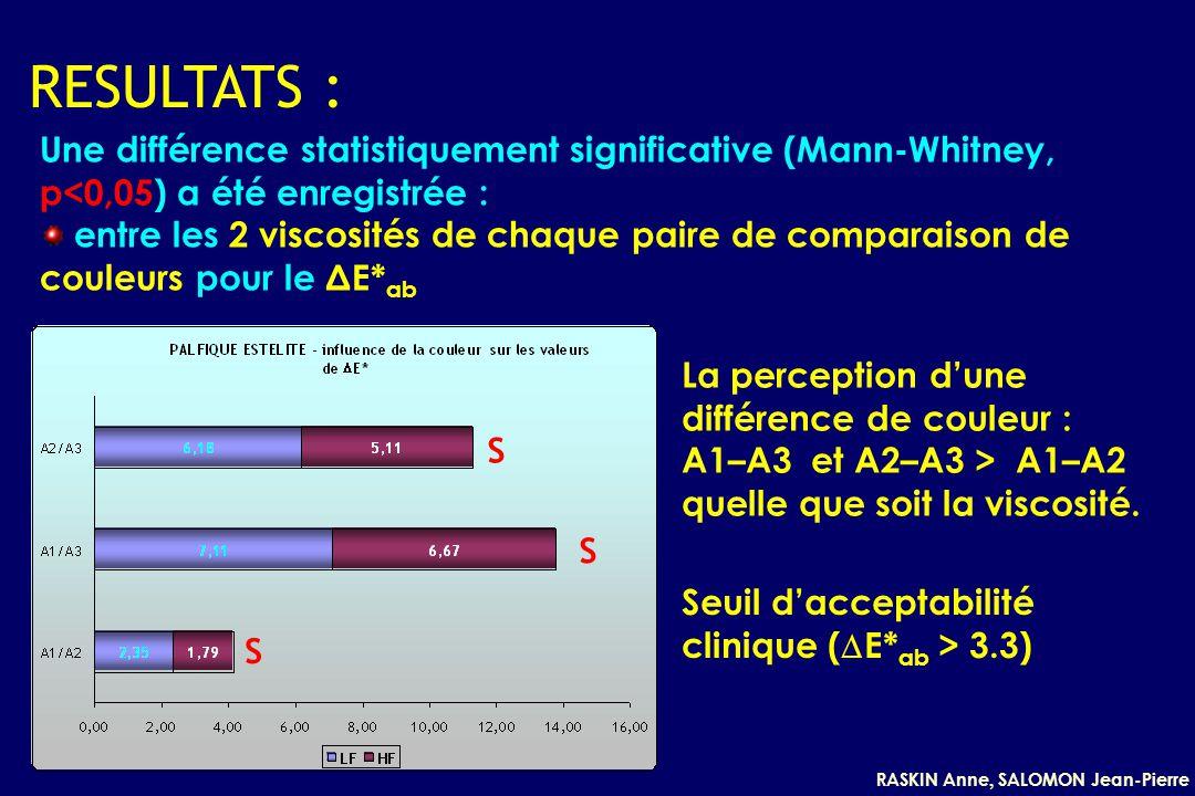 RASKIN Anne, SALOMON Jean-Pierre RESULTATS : Une différence statistiquement significative (Mann-Whitney, p<0,05) a été enregistrée : entre les 2 viscosités de chaque paire de comparaison de couleurs pour le ΔE* ab La perception dune différence de couleur : A1–A3 et A2–A3 > A1–A2 quelle que soit la viscosité.