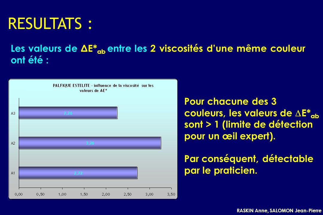 RASKIN Anne, SALOMON Jean-Pierre CONCLUSION : La viscosité a influencé presque tous les paramètres colorimétriques.