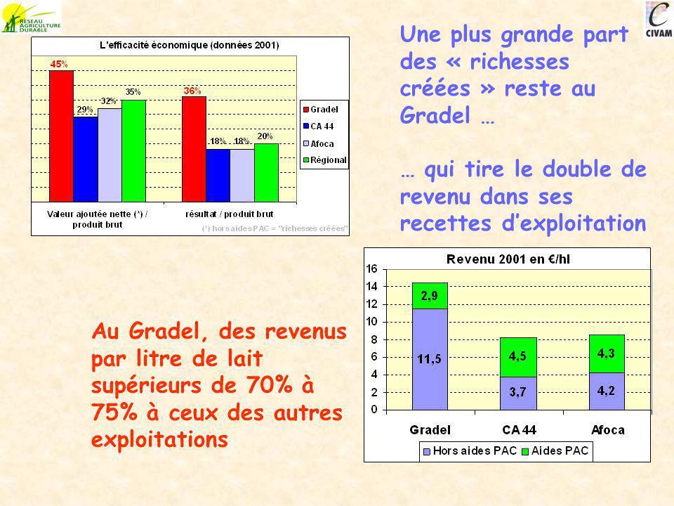 Une plus grande part des « richesses créées » reste au Gradel … … qui tire le double de revenu dans ses recettes dexploitation Au Gradel, des revenus