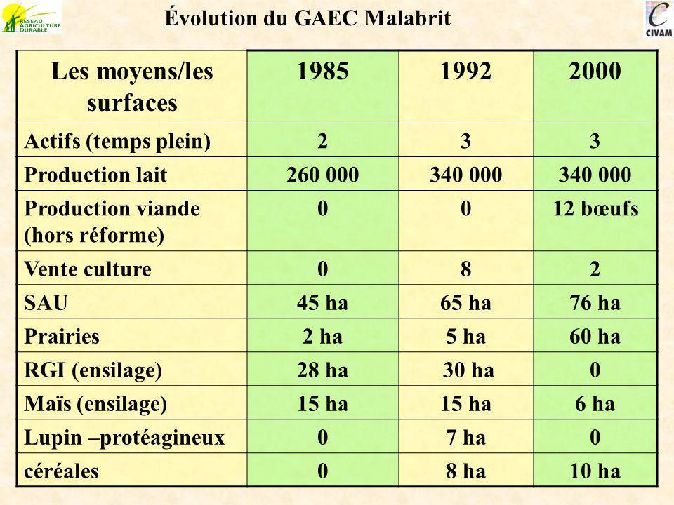 Les moyens/les surfaces 198519922000 Actifs (temps plein)233 Production lait260 000340 000 Production viande (hors réforme) 0012 bœufs Vente culture08