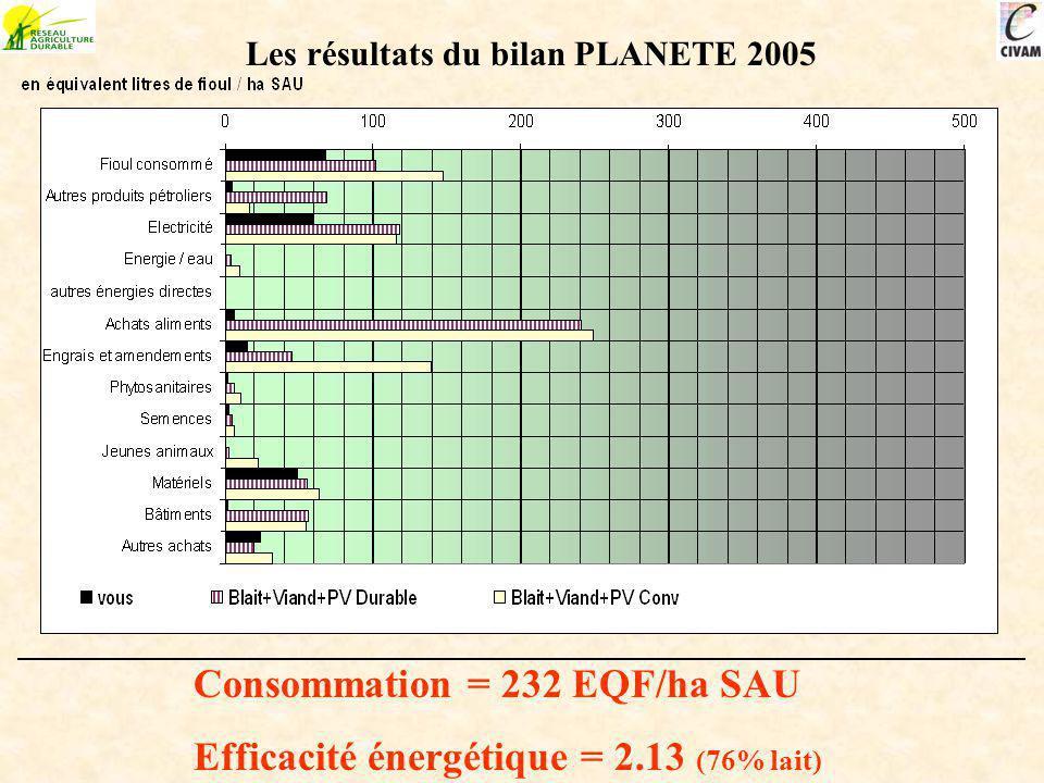 Les résultats du bilan PLANETE 2005 Consommation = 232 EQF/ha SAU Efficacité énergétique = 2.13 (76% lait)