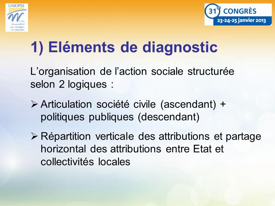 1) Eléments de diagnostic Lorganisation de laction sociale structurée selon 2 logiques : Articulation société civile (ascendant) + politiques publiques (descendant) Répartition verticale des attributions et partage horizontal des attributions entre Etat et collectivités locales
