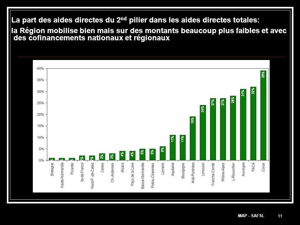 11 La part des aides directes du 2 nd pilier dans les aides directes totales: la Région mobilise bien mais sur des montants beaucoup plus faibles et avec des cofinancements nationaux et régionaux Développement rural = ICHN, PHAE, MAE, CTE, CAD MAP - SAFSL