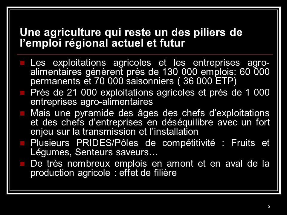 5 Une agriculture qui reste un des piliers de lemploi régional actuel et futur Les exploitations agricoles et les entreprises agro- alimentaires génèr