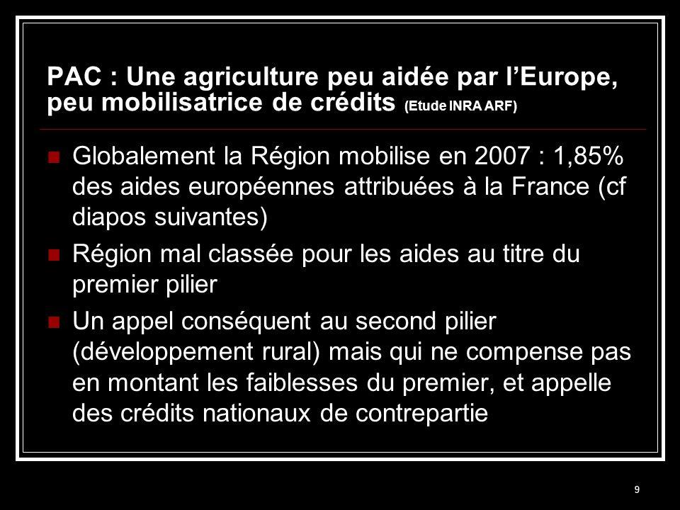 9 PAC : Une agriculture peu aidée par lEurope, peu mobilisatrice de crédits (Etude INRA ARF) Globalement la Région mobilise en 2007 : 1,85% des aides européennes attribuées à la France (cf diapos suivantes) Région mal classée pour les aides au titre du premier pilier Un appel conséquent au second pilier (développement rural) mais qui ne compense pas en montant les faiblesses du premier, et appelle des crédits nationaux de contrepartie