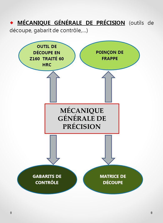 MÉCANIQUE GÉNÉRALE DE PRÉCISION (outils de découpe, gabarit de contrôle,…) MÉCANIQUE GÉNÉRALE DE PRÉCISION OUTIL DE DÉCOUPE EN Z160 TRAITÉ 60 HRC POIN