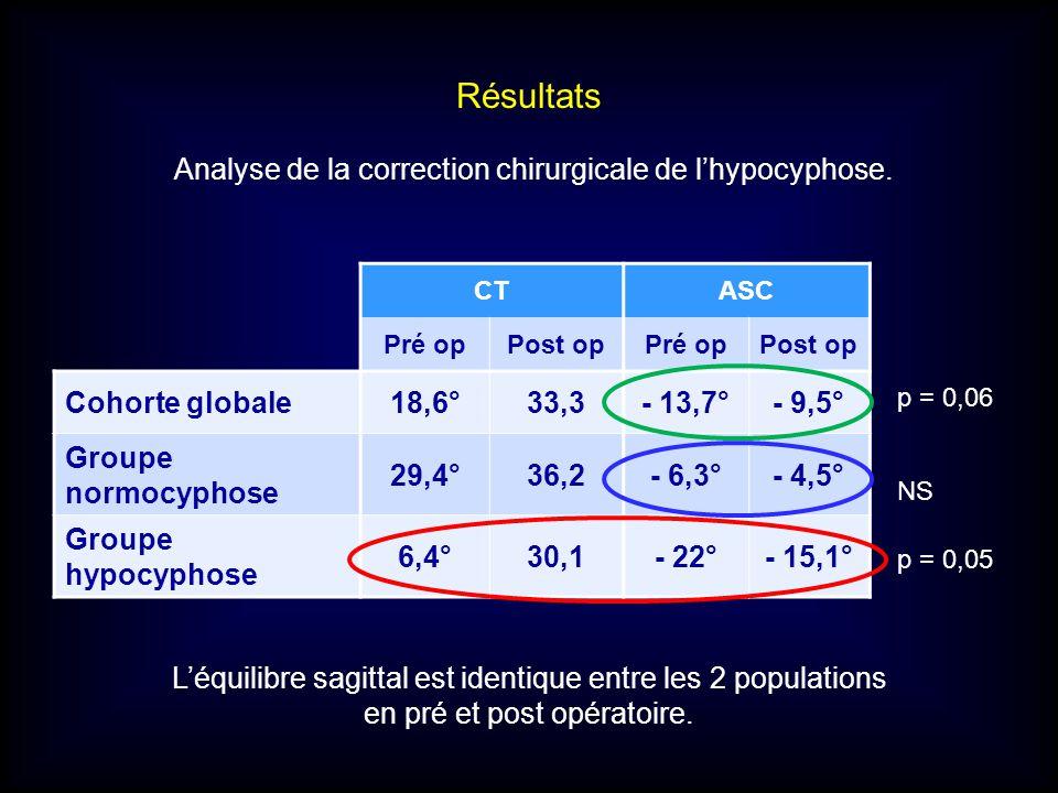 Résultats Analyse de la correction chirurgicale de lhypocyphose. CTASC Pré opPost opPré opPost op Cohorte globale18,6°33,3- 13,7°- 9,5° Groupe normocy