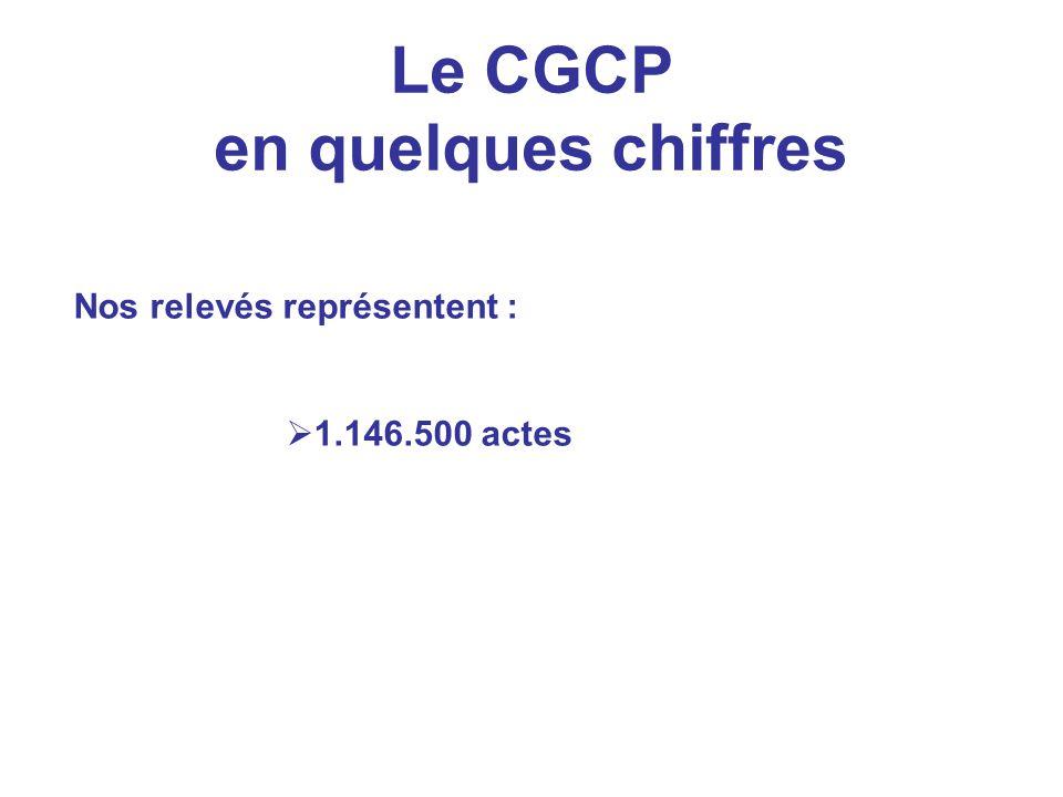 Le CGCP en quelques chiffres Nos relevés représentent : 1.146.500 actes