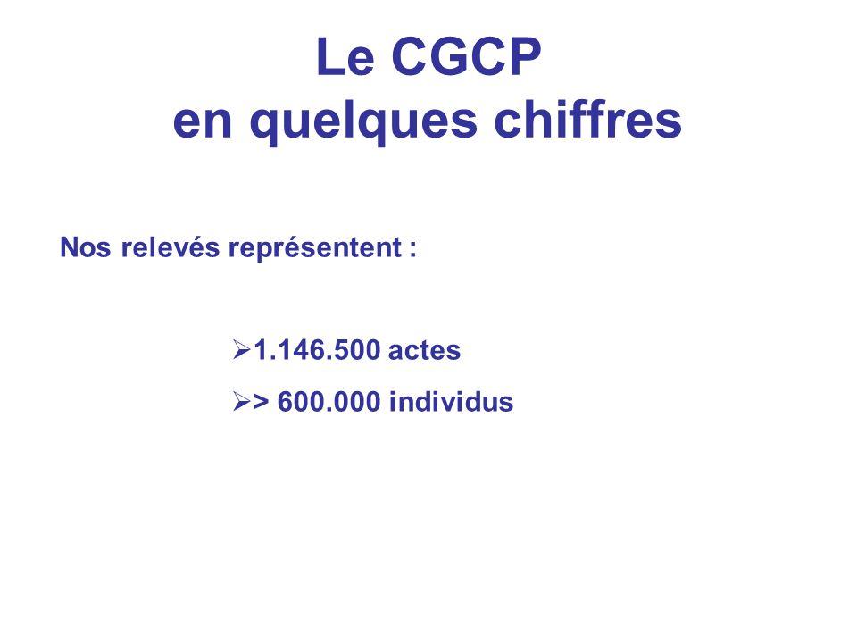 Le CGCP en quelques chiffres Nos relevés représentent : 1.146.500 actes > 600.000 individus