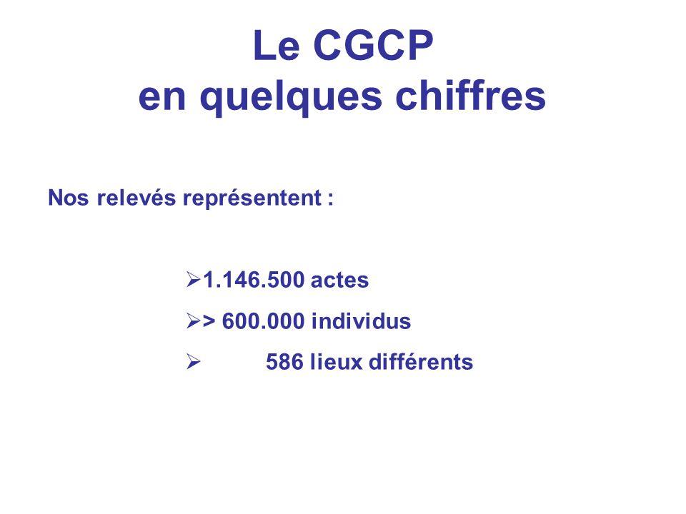 Le CGCP en quelques chiffres Nos relevés représentent : 1.146.500 actes > 600.000 individus 586 lieux différents