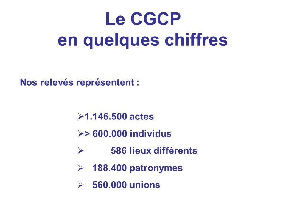 Le CGCP en quelques chiffres Nos relevés représentent : 1.146.500 actes > 600.000 individus 586 lieux différents 188.400 patronymes 560.000 unions
