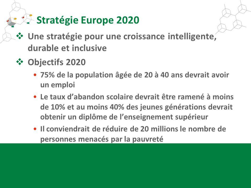 Stratégie Europe 2020 Une stratégie pour une croissance intelligente, durable et inclusive Objectifs 2020 75% de la population âgée de 20 à 40 ans dev