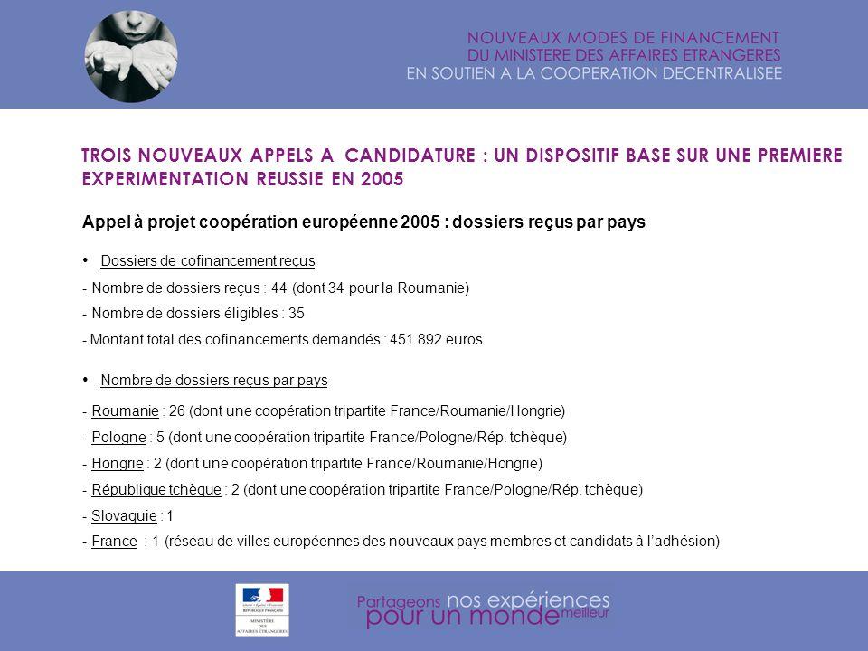 UN DISPOSITIF PLUS SOUPLE ET PLUS TRANSPARENT LANCÉ APRÈS UNE LARGE CONSULTATION Dossiers de cofinancement reçus - Nombre de dossiers reçus : 44 (dont 34 pour la Roumanie) - Nombre de dossiers éligibles : 35 - Montant total des cofinancements demandés : 451.892 euros Nombre de dossiers reçus par pays - Roumanie : 26 (dont une coopération tripartite France/Roumanie/Hongrie) - Pologne : 5 (dont une coopération tripartite France/Pologne/Rép.