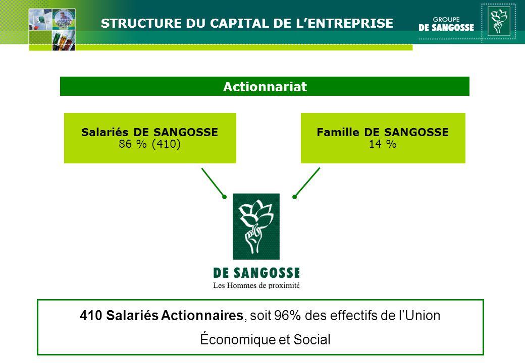 Salariés DE SANGOSSE 86 % (410) Famille DE SANGOSSE 14 % Actionnariat 410 Salariés Actionnaires, soit 96% des effectifs de lUnion Économique et Social STRUCTURE DU CAPITAL DE LENTREPRISE