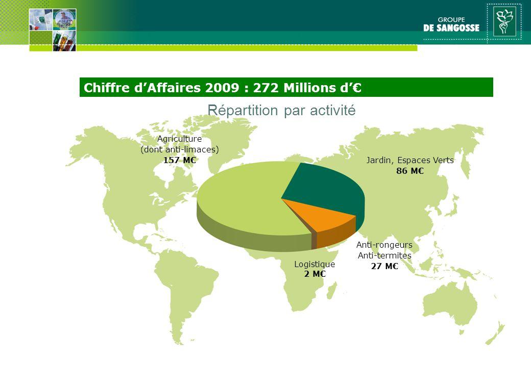Chiffre dAffaires 2009 : 272 Millions d Agriculture (dont anti-limaces) 157 M Jardin, Espaces Verts 86 M Anti-rongeurs Anti-termites 27 M Logistique 2 M Répartition par activité