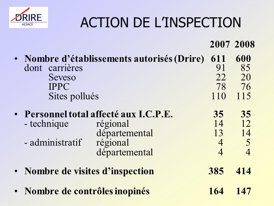 ACTION DE LINSPECTION 2007 2008 Nombre détablissements autorisés (Drire) 611 600 dontcarrières 91 85 Seveso 22 20 IPPC 78 76 Sites pollués 110 115 Personnel total affecté aux I.C.P.E.