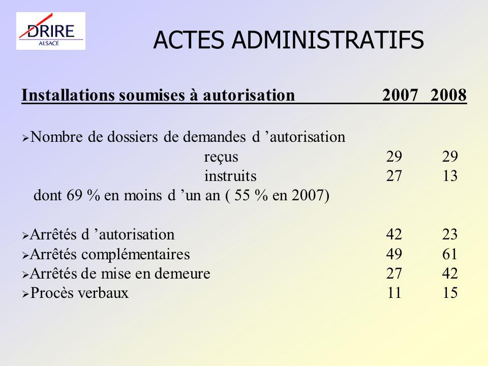 ACTES ADMINISTRATIFS Installations soumises à autorisation 2007 2008 Nombre de dossiers de demandes d autorisation reçus 29 29 instruits27 13 dont 69 % en moins d un an ( 55 % en 2007) Arrêtés d autorisation4223 Arrêtés complémentaires4961 Arrêtés de mise en demeure 2742 Procès verbaux1115