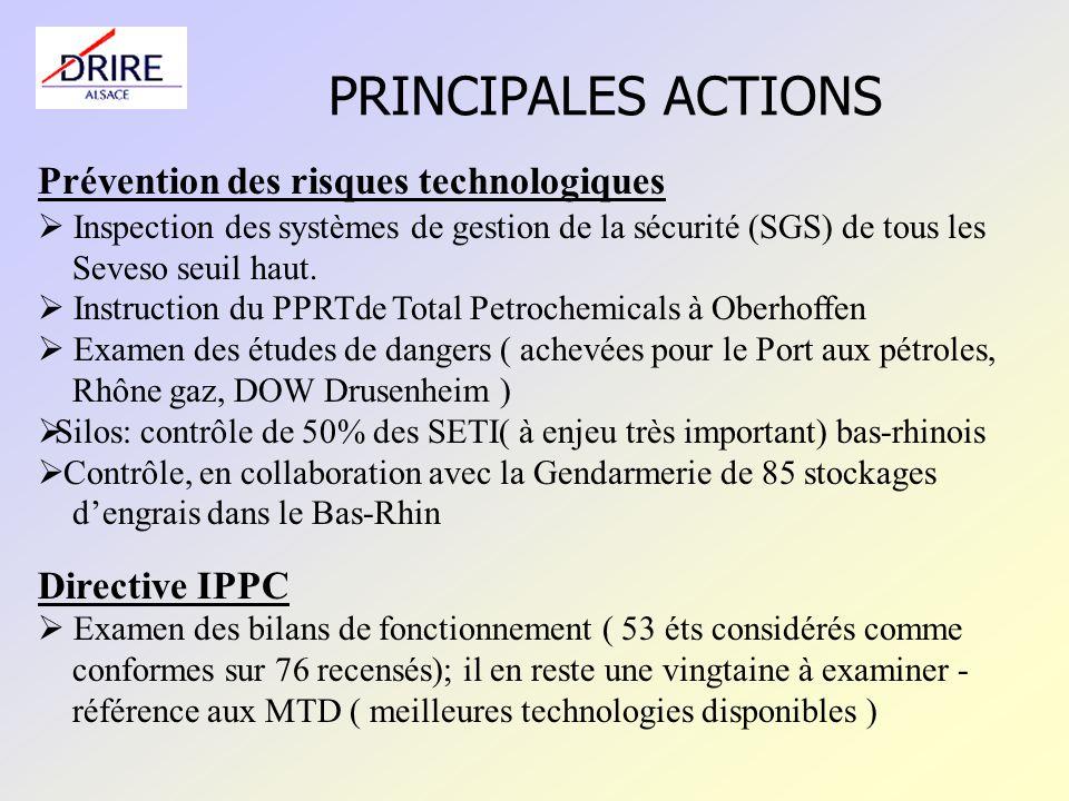 PRINCIPALES ACTIONS Prévention des risques technologiques Inspection des systèmes de gestion de la sécurité (SGS) de tous les Seveso seuil haut.