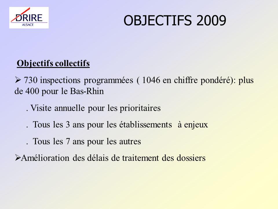 OBJECTIFS 2009 Objectifs collectifs 730 inspections programmées ( 1046 en chiffre pondéré): plus de 400 pour le Bas-Rhin.