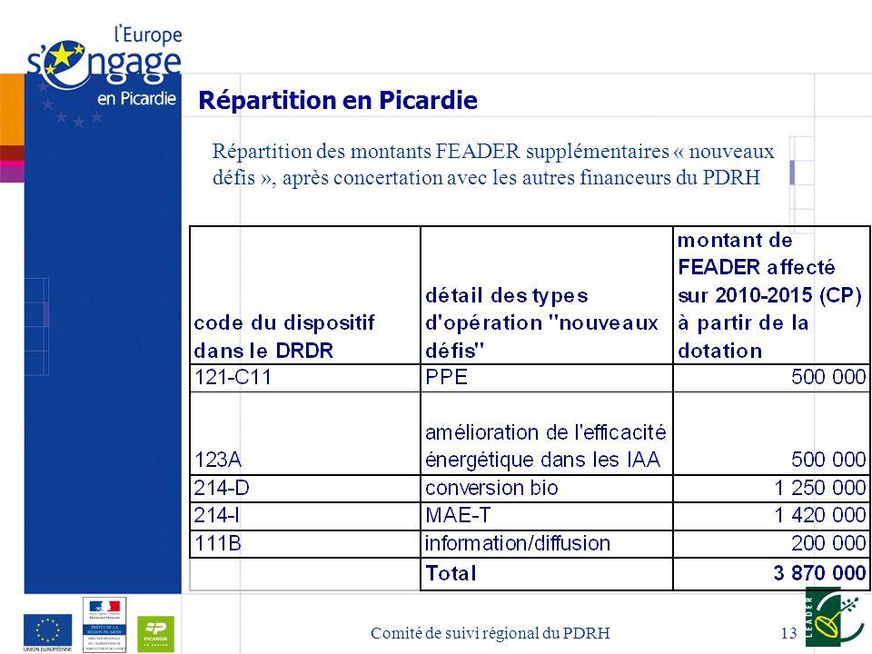 13 Répartition en Picardie Répartition des montants FEADER supplémentaires « nouveaux défis », après concertation avec les autres financeurs du PDRH Comité de suivi régional du PDRH