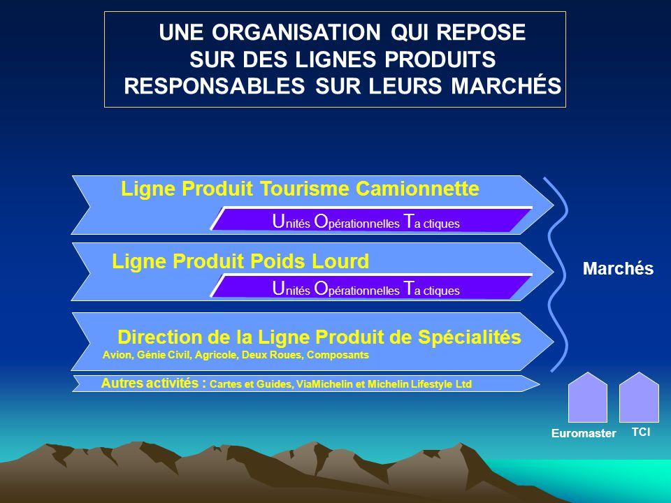 Marchés UNE ORGANISATION QUI REPOSE SUR DES LIGNES PRODUITS RESPONSABLES SUR LEURS MARCHÉS Ligne Produit Tourisme Camionnette Autres activités : Carte