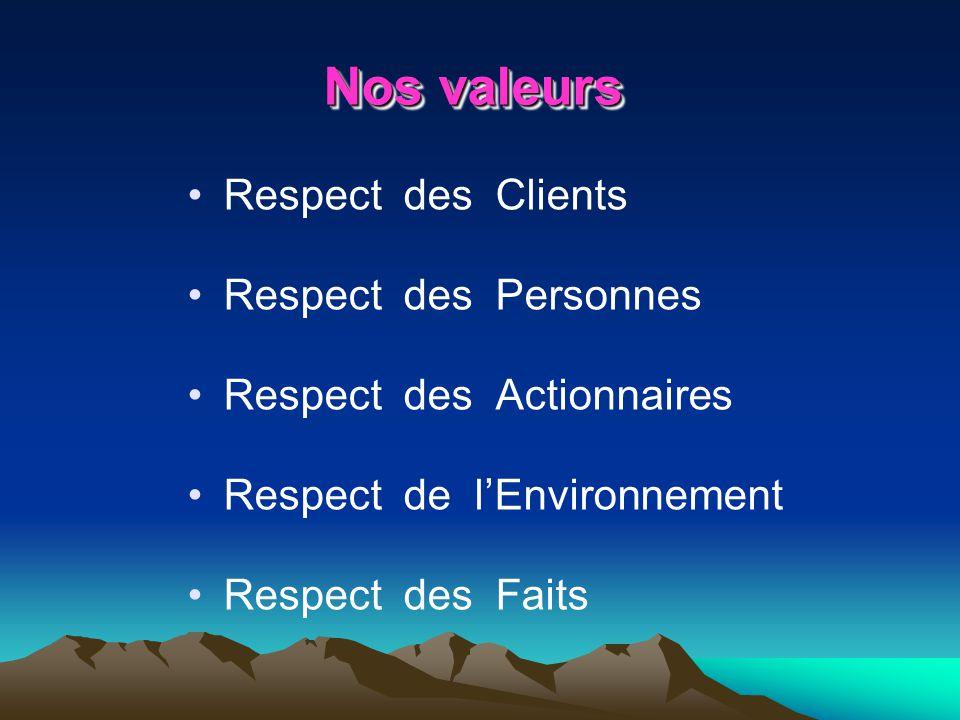 Respect des Clients Respect des Personnes Respect des Actionnaires Respect de lEnvironnement Respect des Faits Nos valeurs