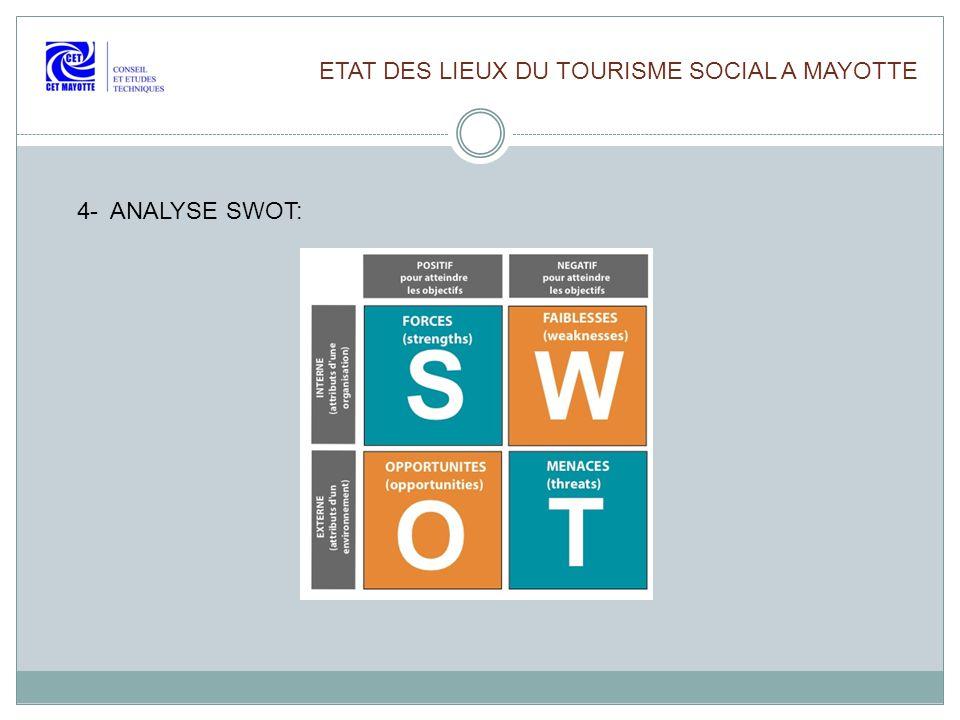 ETAT DES LIEUX DU TOURISME SOCIAL A MAYOTTE 4- ANALYSE SWOT: