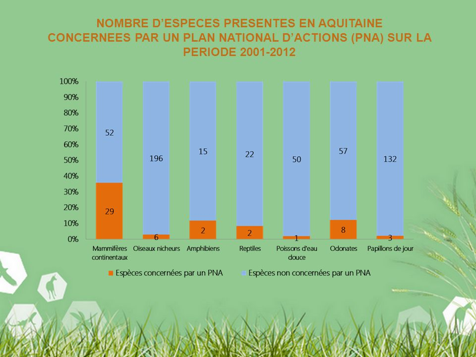 17 NOMBRE DESPECES PRESENTES EN AQUITAINE CONCERNEES PAR UN PLAN NATIONAL DACTIONS (PNA) SUR LA PERIODE 2001-2012