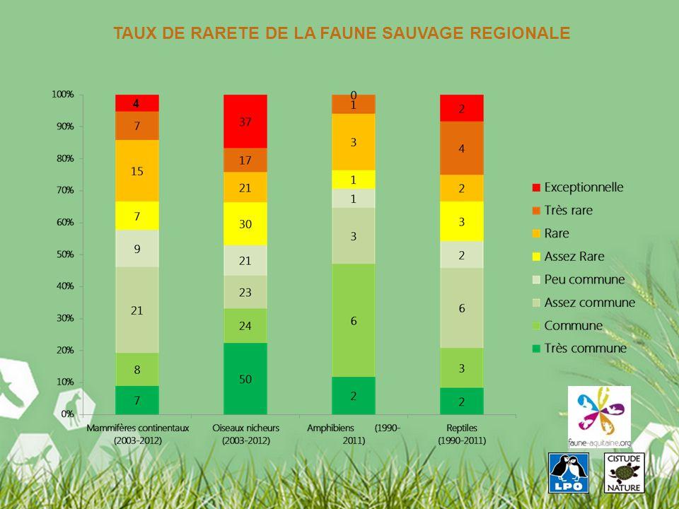 19 4 TAUX DE RARETE DE LA FAUNE SAUVAGE REGIONALE