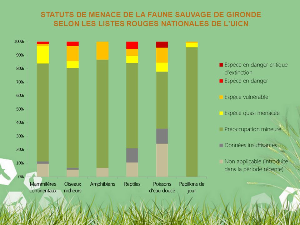 21 STATUTS DE MENACE DE LA FAUNE SAUVAGE DE GIRONDE SELON LES LISTES ROUGES NATIONALES DE LUICN