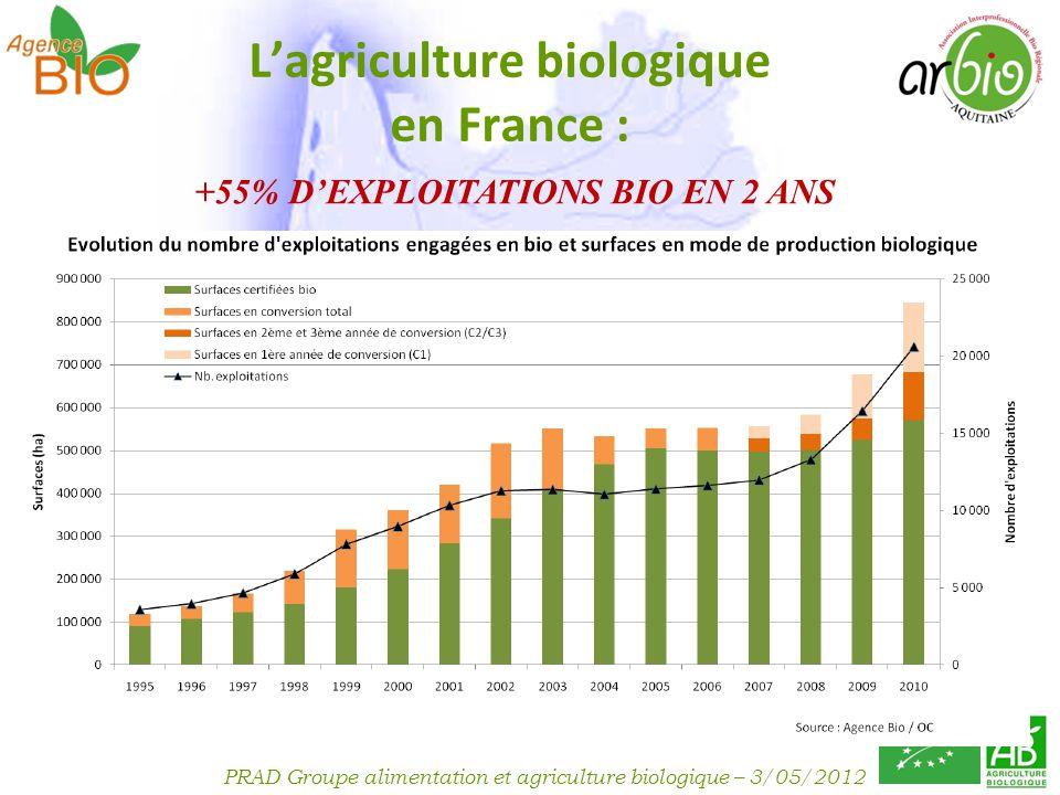PRAD Groupe alimentation et agriculture biologique – 3/05/2012 France : Surfaces Cultivées Bio (2005/2010) LAquitaine en forte progression : 1 ère région en nombre de conversion à lagriculture biologique