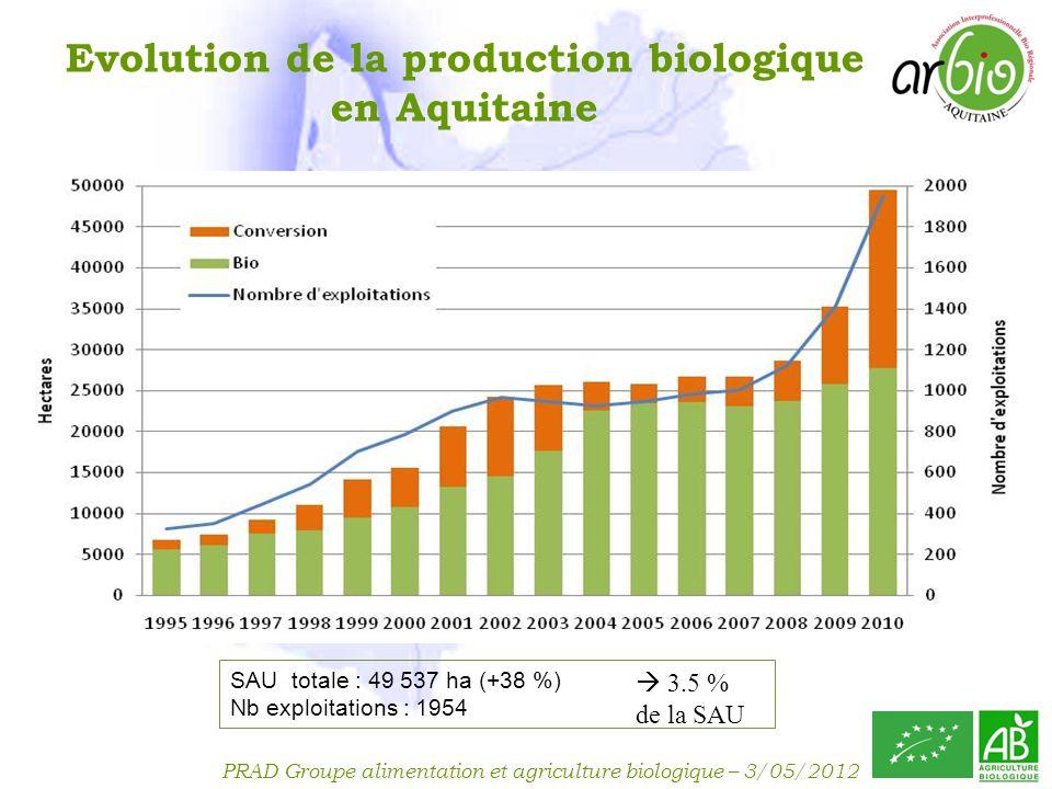 PRAD Groupe alimentation et agriculture biologique – 3/05/2012 Aquitaine : Surfaces bio + conversion (2001/2010)