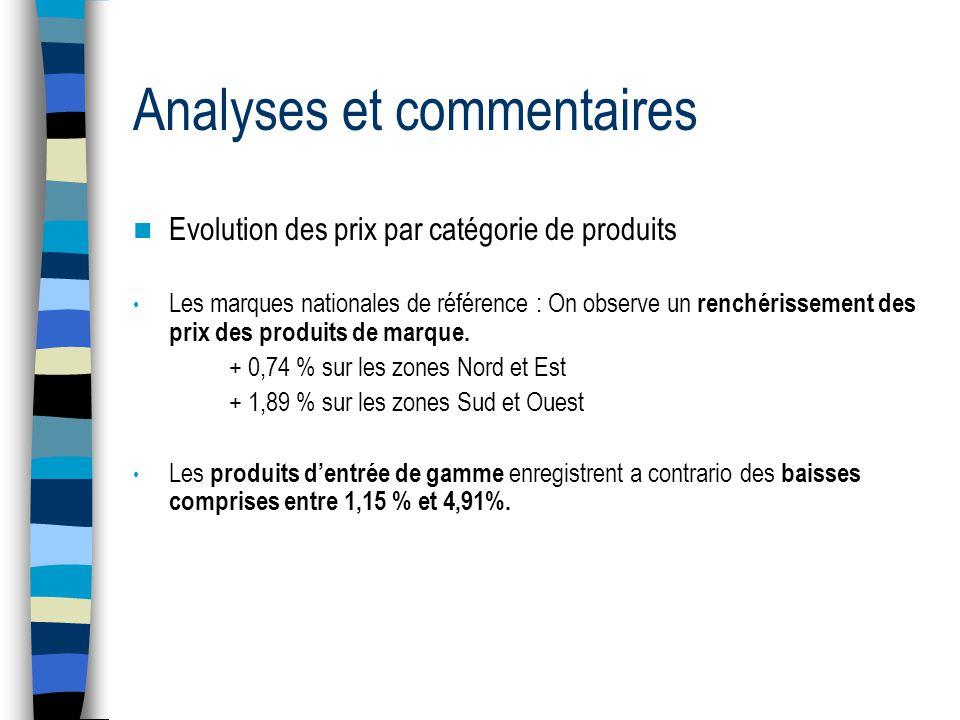 Analyses et commentaires Evolution des prix par catégorie de produits Les marques nationales de référence : On observe un renchérissement des prix des produits de marque.