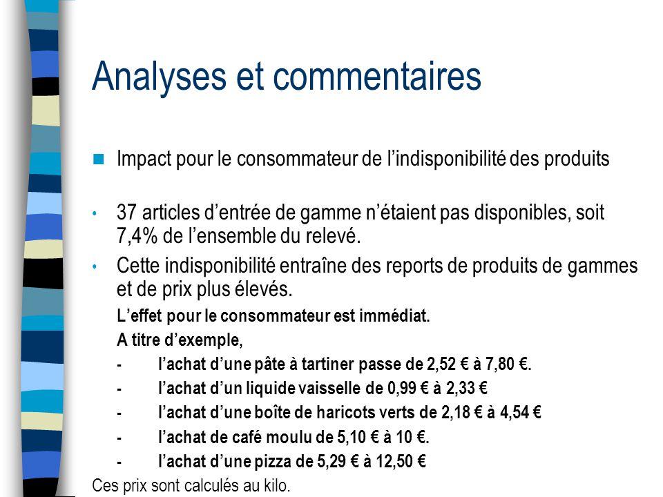 Analyses et commentaires Impact pour le consommateur de lindisponibilité des produits 37 articles dentrée de gamme nétaient pas disponibles, soit 7,4% de lensemble du relevé.