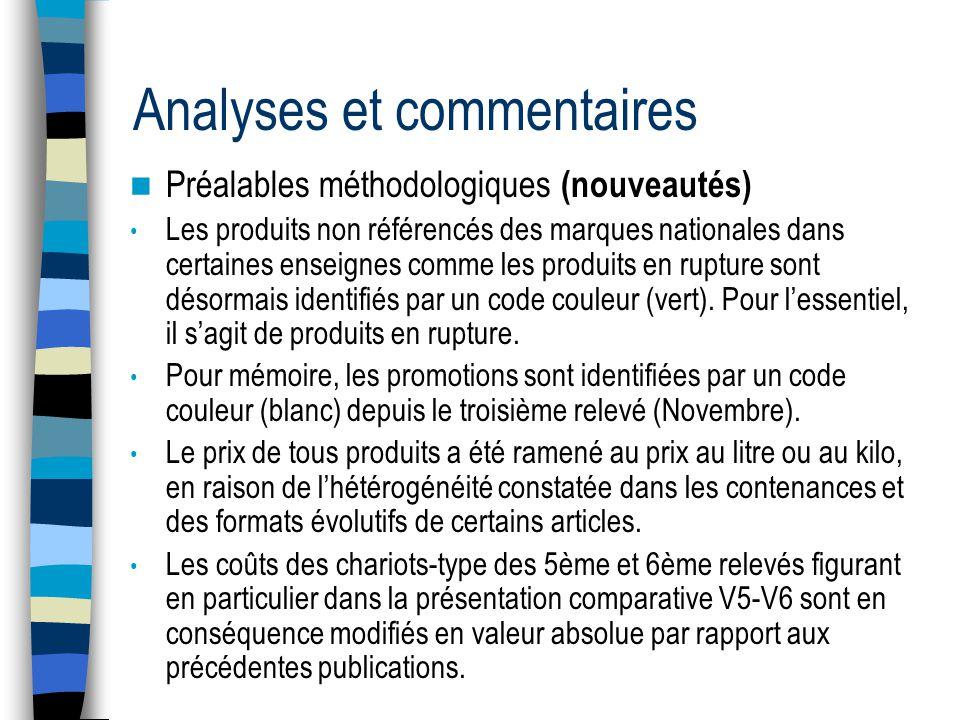 Analyses et commentaires Préalables méthodologiques (nouveautés) Les produits non référencés des marques nationales dans certaines enseignes comme les produits en rupture sont désormais identifiés par un code couleur (vert).