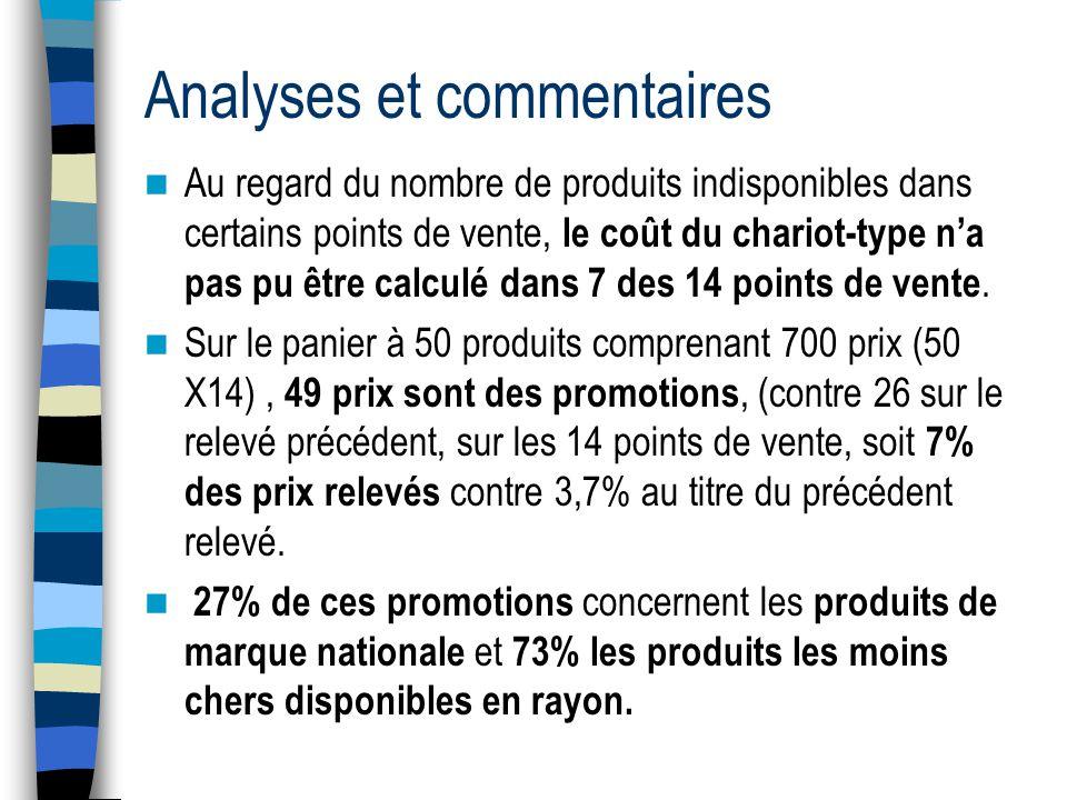 Analyses et commentaires Au regard du nombre de produits indisponibles dans certains points de vente, le coût du chariot-type na pas pu être calculé dans 7 des 14 points de vente.
