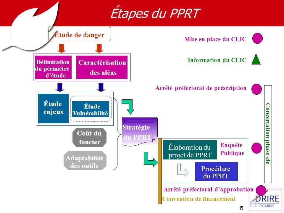 5 Délimitation du périmètre détude Étude enjeux Coût du foncier Adaptabilité des outils Étude de danger Élaboration du projet de PPRT Procédure du PPR