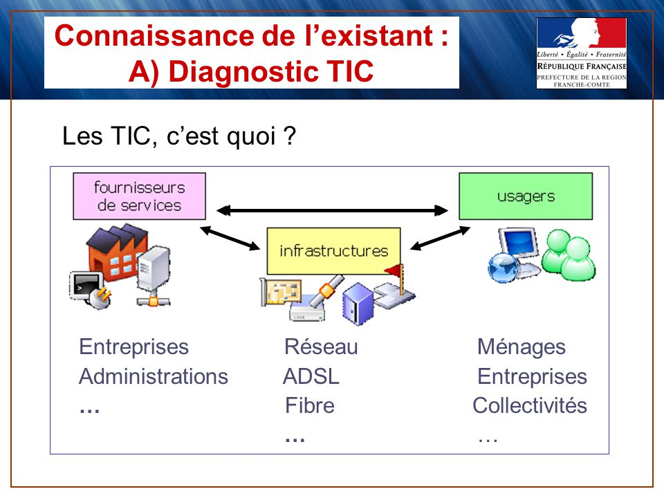 Connaissance de lexistant : A) Diagnostic TIC Entreprises RéseauMénages Administrations ADSLEntreprises … Fibre Collectivités … Les TIC, cest quoi ?