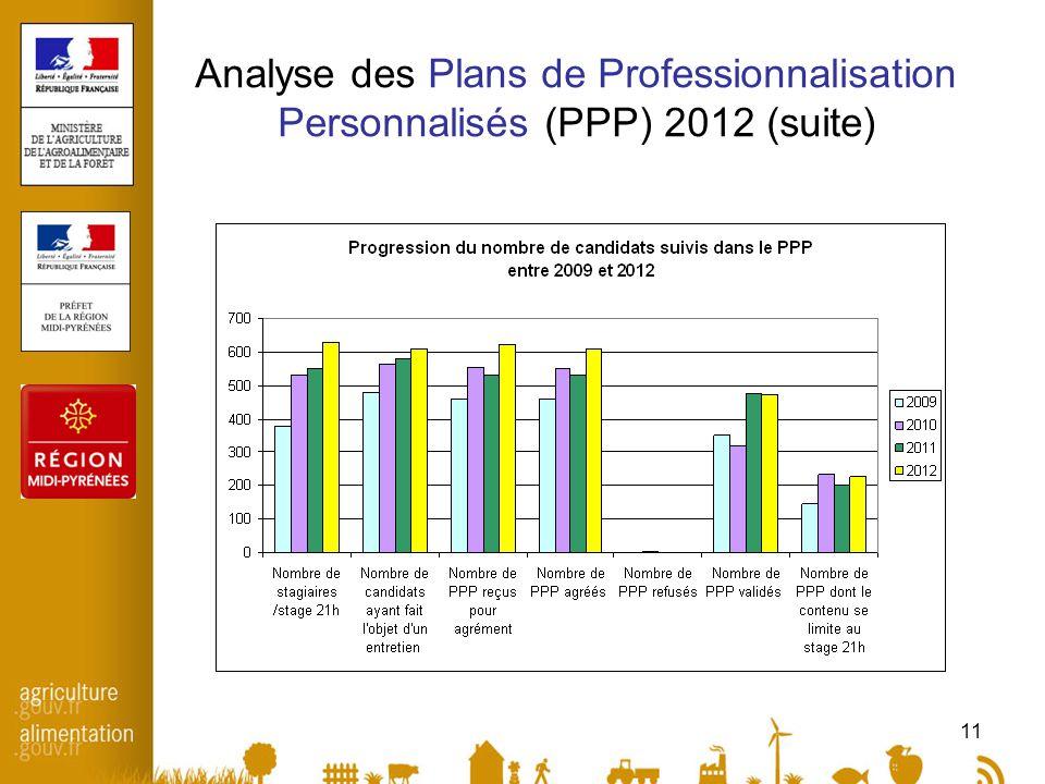 11 Analyse des Plans de Professionnalisation Personnalisés (PPP) 2012 (suite)