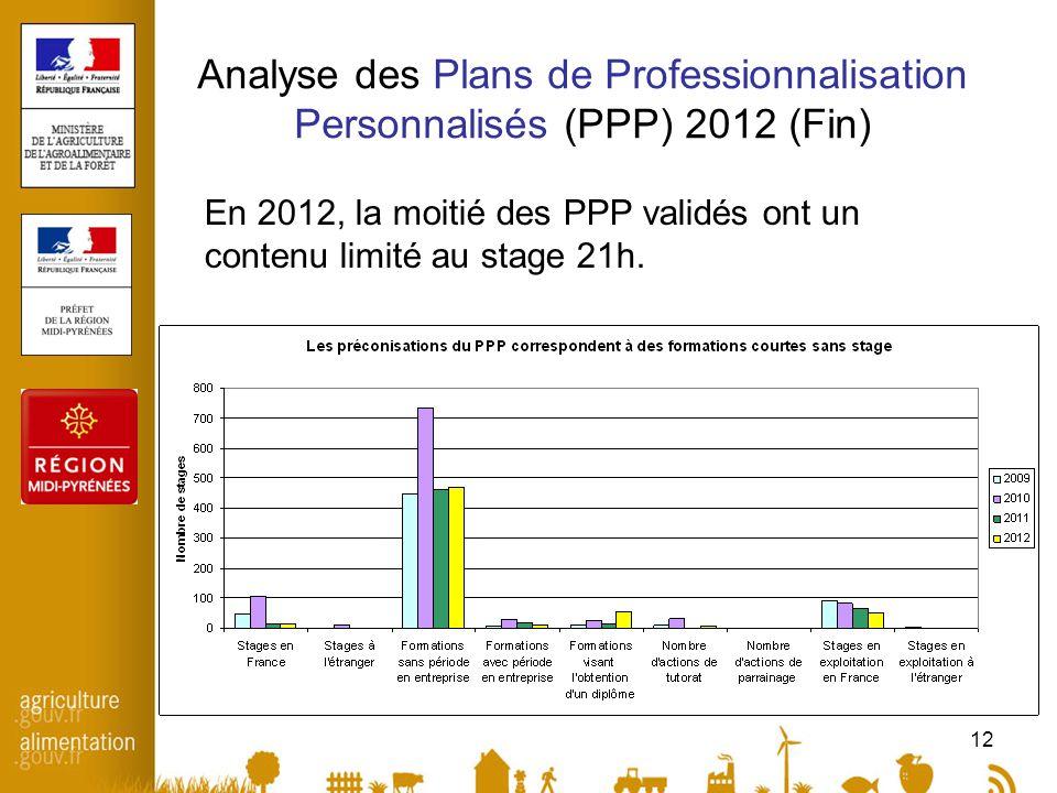 12 Analyse des Plans de Professionnalisation Personnalisés (PPP) 2012 (Fin) En 2012, la moitié des PPP validés ont un contenu limité au stage 21h.