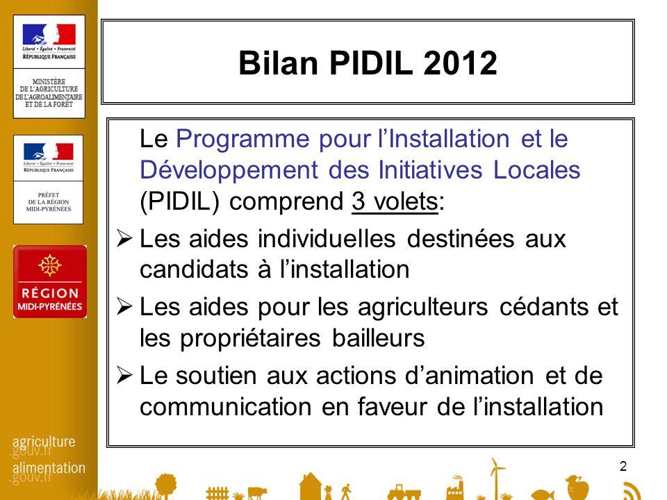 3 Bilan PIDIL 2012- volet aides aux candidats En Midi-Pyrénées 2 actions sont soutenues par lEtat : le soutien technico-économique des candidats la réalisation de diagnostic ou détudes de marché En 2012, 57 dossiers ont été pris en charge