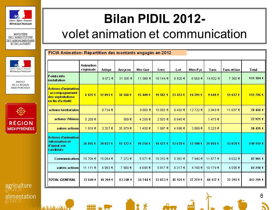7 PIDIL 2012- Répartition financière (Etat)